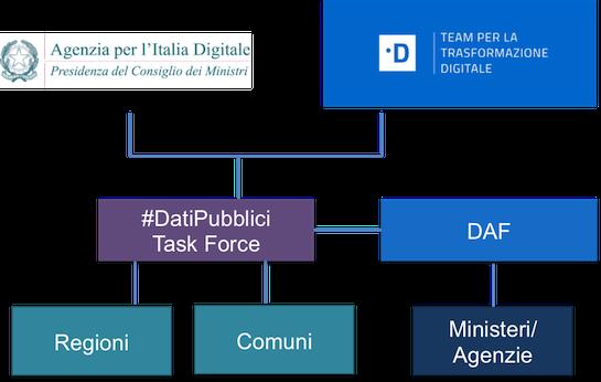 Figura 3: Individuazione basi di dati chiave: governance
